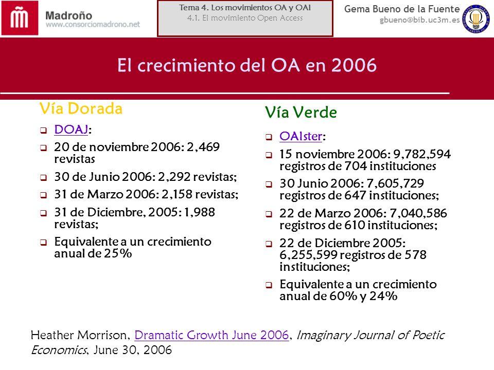 Gema Bueno de la Fuente gbueno@bib.uc3m.es El crecimiento del OA en 2006 Vía Dorada DOAJ: DOAJ 20 de noviembre 2006: 2,469 revistas 30 de Junio 2006: 2,292 revistas; 31 de Marzo 2006: 2,158 revistas; 31 de Diciembre, 2005: 1,988 revistas; Equivalente a un crecimiento anual de 25% Vía Verde OAIster: OAIster 15 noviembre 2006: 9,782,594 registros de 704 instituciones 30 Junio 2006: 7,605,729 registros de 647 instituciones; 22 de Marzo 2006: 7,040,586 registros de 610 instituciones; 22 de Diciembre 2005: 6,255,599 registros de 578 instituciones; Equivalente a un crecimiento anual de 60% y 24% Heather Morrison, Dramatic Growth June 2006, Imaginary Journal of Poetic Economics, June 30, 2006Dramatic Growth June 2006 Tema 4.