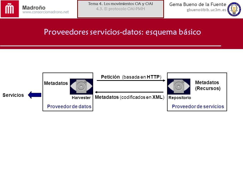 Gema Bueno de la Fuente gbueno@bib.uc3m.es HarvesterRepositorio Petición (basada en HTTP) Metadatos (codificados en XML) Metadatos (Recursos) Metadatos Proveedor de datosProveedor de servicios Servicios Proveedores servicios-datos: esquema básico Tema 4.