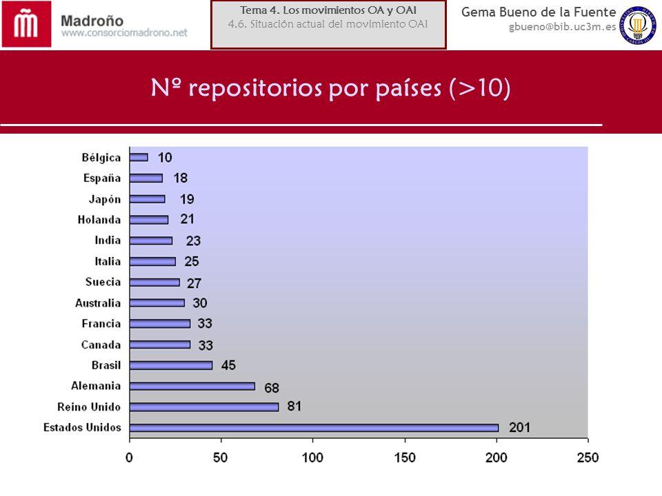 Gema Bueno de la Fuente gbueno@bib.uc3m.es Nº repositorios por países (>10) Tema 4. Los movimientos OA y OAI 4.6. Situación actual del movimiento OAI