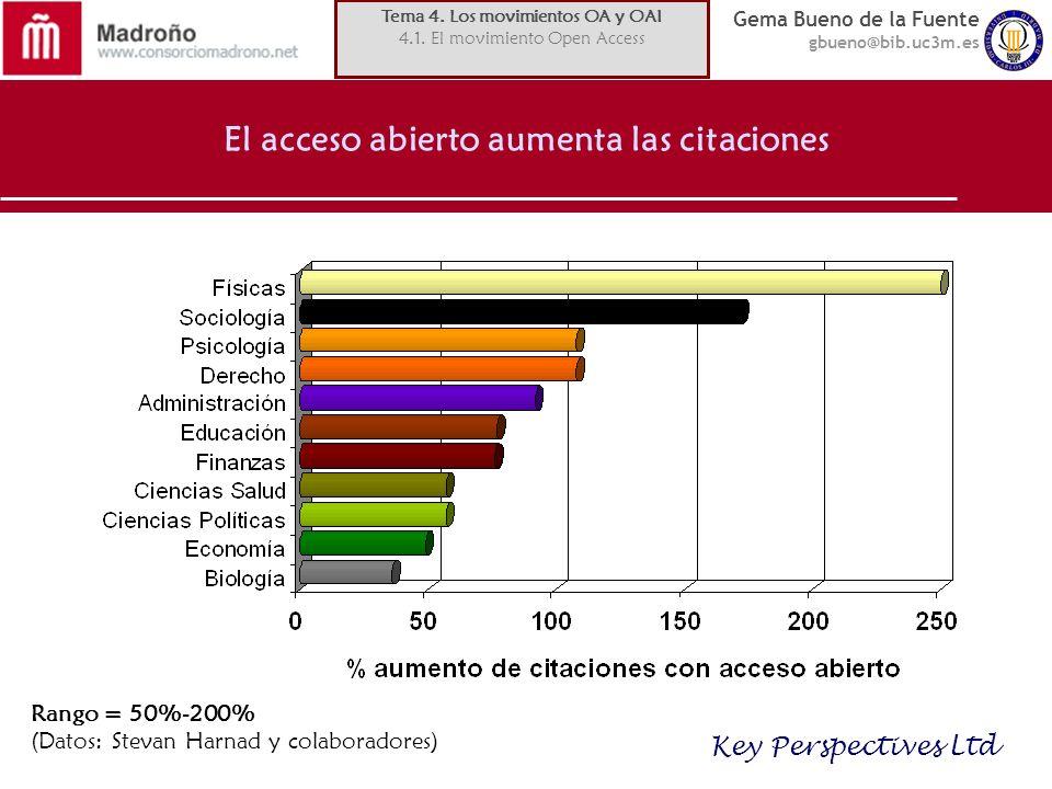 Gema Bueno de la Fuente gbueno@bib.uc3m.es El acceso abierto aumenta las citaciones Key Perspectives Ltd Rango = 50%-200% (Datos: Stevan Harnad y cola
