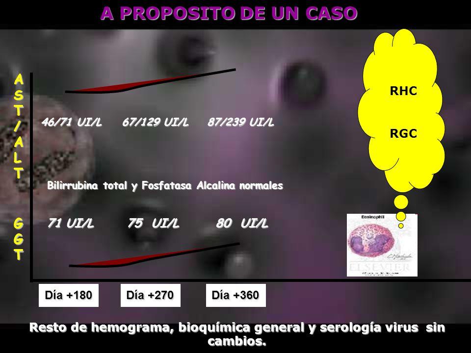 Día +180 Día +270 Día +360 AST/ALT GGGGTTGGGGTTT 71 UI/L 71 UI/L 87/239 UI/L 75 UI/L 75 UI/L 80 UI/L 80 UI/L Resto de hemograma, bioquímica general y