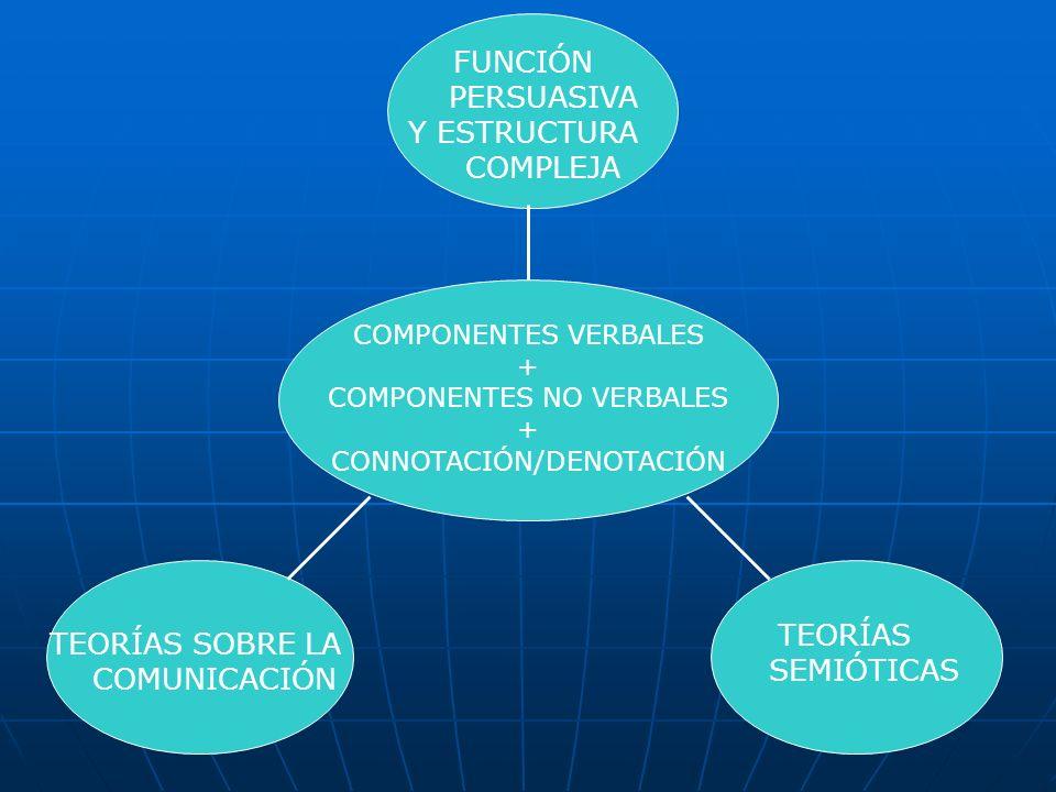 FUNCIÓN PERSUASIVA Y ESTRUCTURA COMPLEJA COMPONENTES VERBALES + COMPONENTES NO VERBALES + CONNOTACIÓN/DENOTACIÓN TEORÍAS SOBRE LA COMUNICACIÓN TEORÍAS SEMIÓTICAS