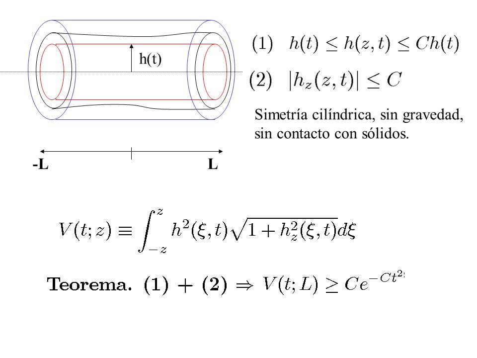 -LL h(t) Simetría cilíndrica, sin gravedad, sin contacto con sólidos.
