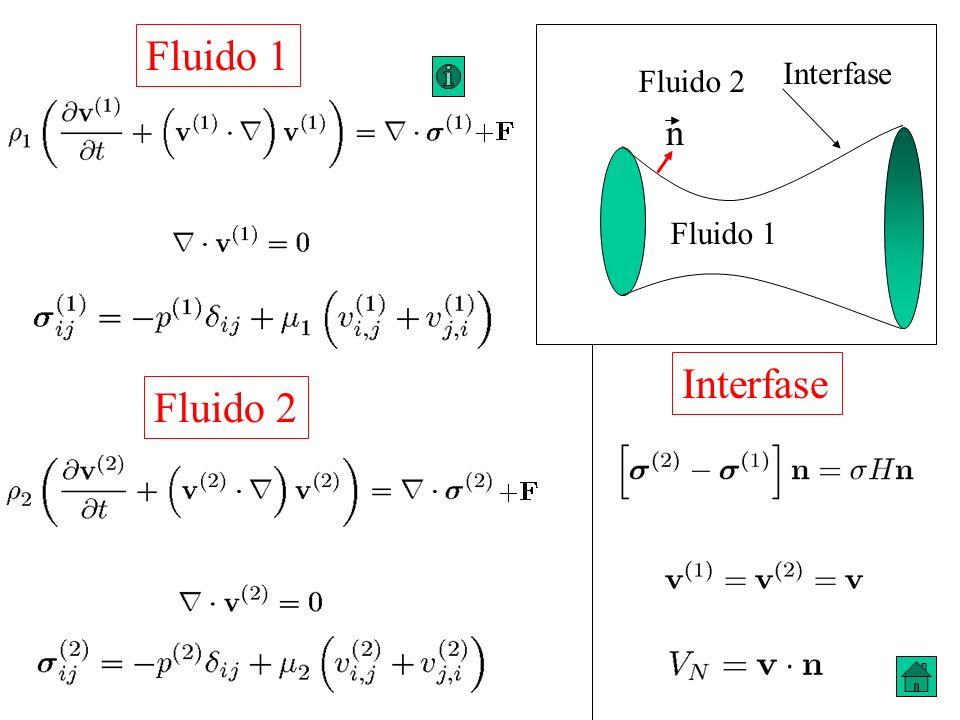 Fluido 1 Fluido 2 Interfase n Fluido 1 Fluido 2 Interfase
