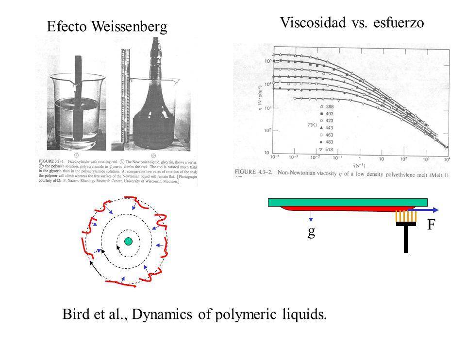 Efecto Weissenberg Viscosidad vs. esfuerzo g F Bird et al., Dynamics of polymeric liquids.