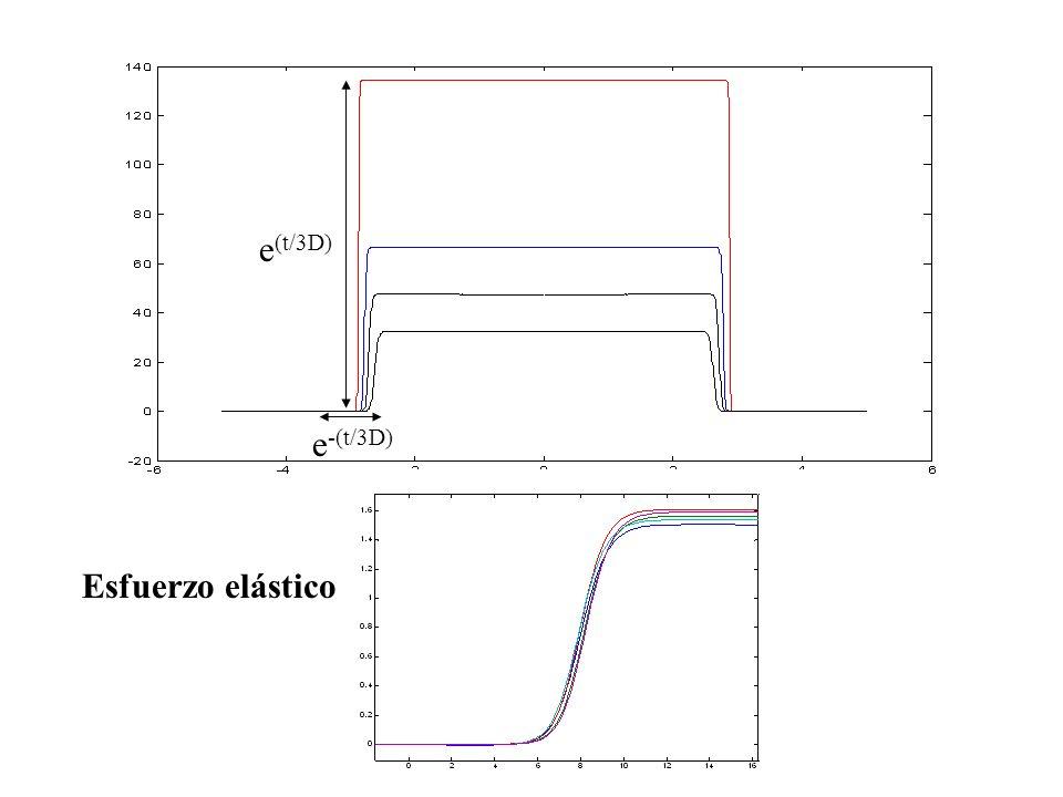 Esfuerzo elástico e -(t/3D) e (t/3D)
