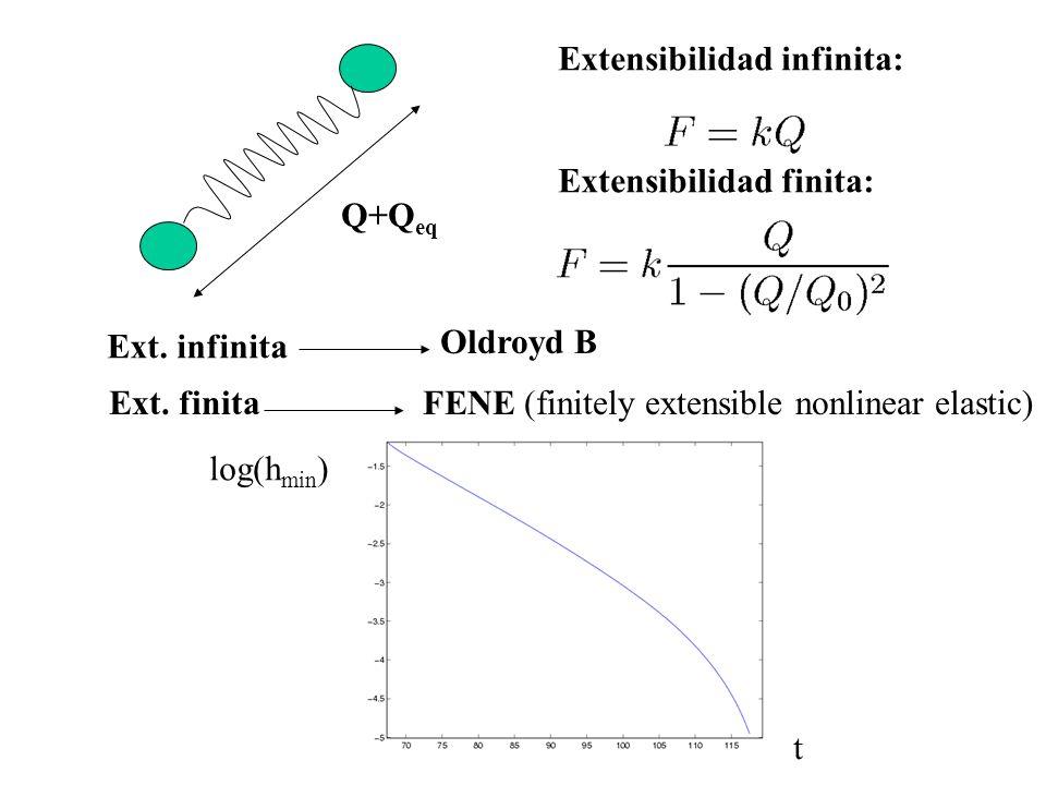 Q+Q eq Extensibilidad finita: Extensibilidad infinita: Ext. infinita Oldroyd B Ext. finitaFENE (finitely extensible nonlinear elastic) log(h min ) t