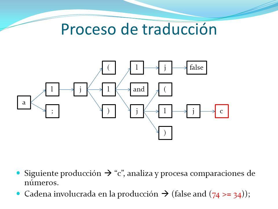 Proceso de traducción a l ; jl ) ( and j ljfalse l ) ( j Siguiente producción c, analiza y procesa comparaciones de números. Cadena involucrada en la