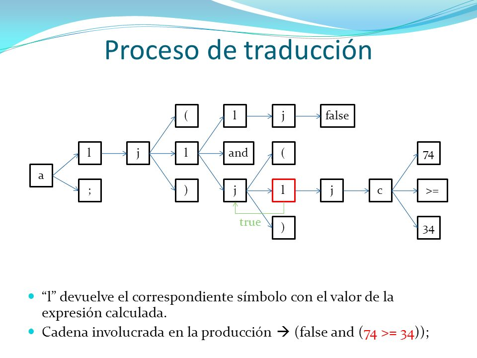Proceso de traducción a l ; jl ) ( and j ljfalse l ) ( jc>= 34 74 true l devuelve el correspondiente símbolo con el valor de la expresión calculada. C