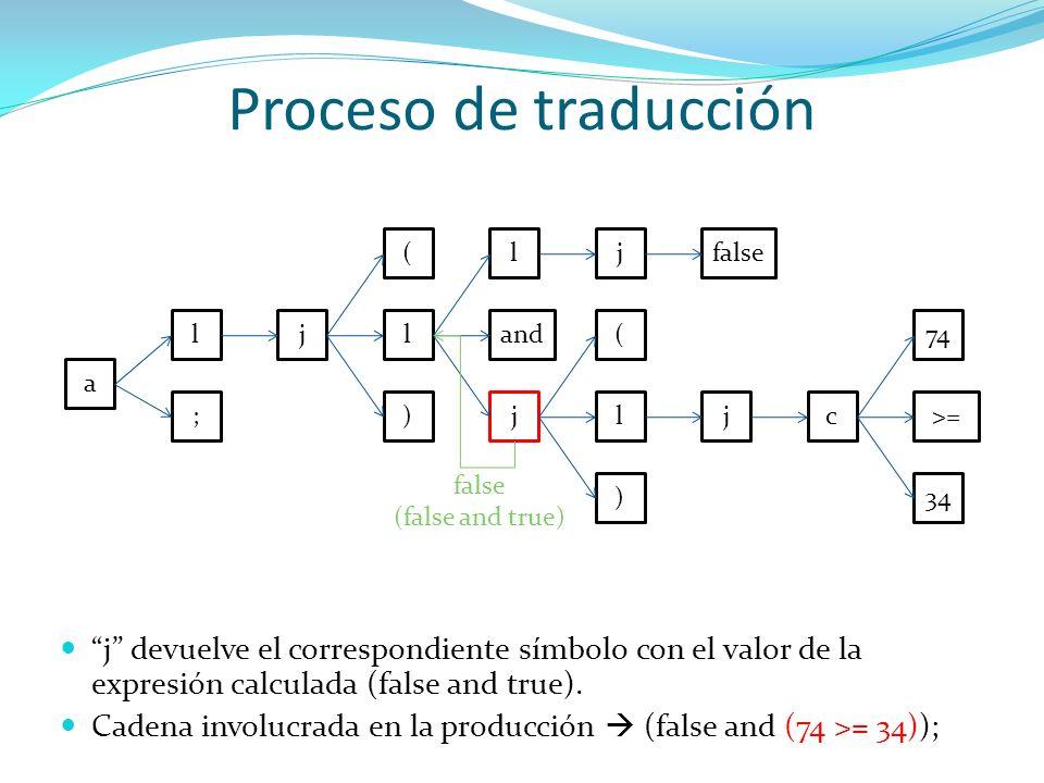Proceso de traducción a l ; jl ) ( and j ljfalse l ) ( jc>= 34 74 false (false and true) j devuelve el correspondiente símbolo con el valor de la expr