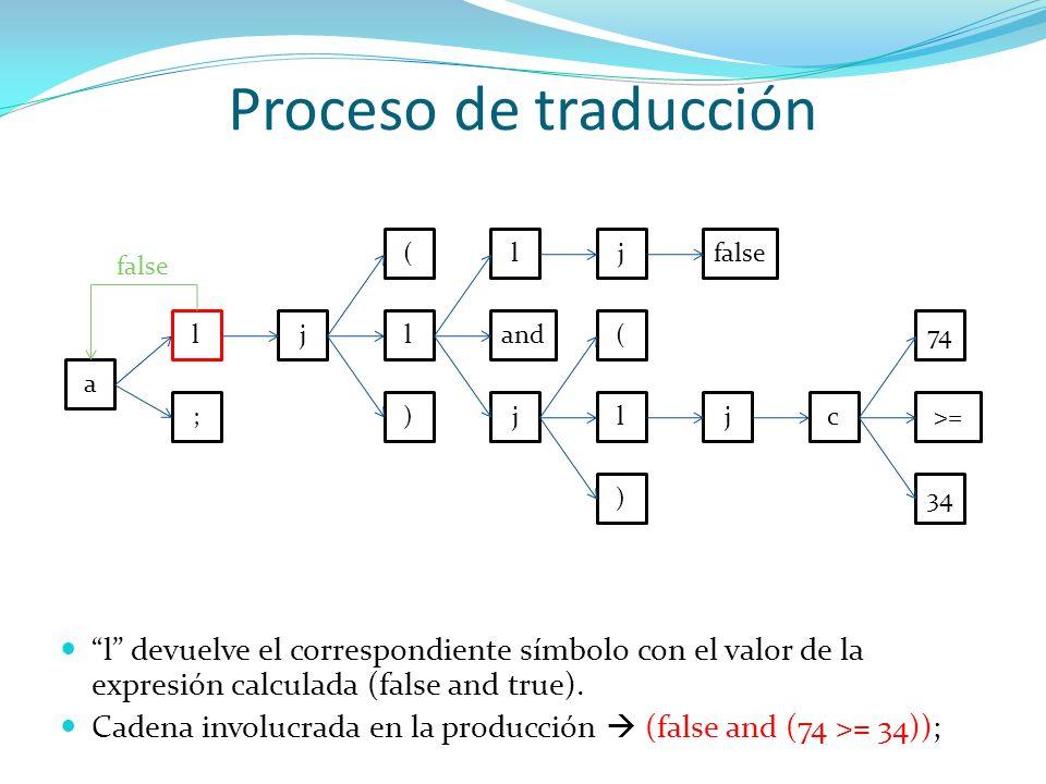 Proceso de traducción a l ; jl ) ( and j ljfalse l ) ( jc>= 34 74 false l devuelve el correspondiente símbolo con el valor de la expresión calculada (