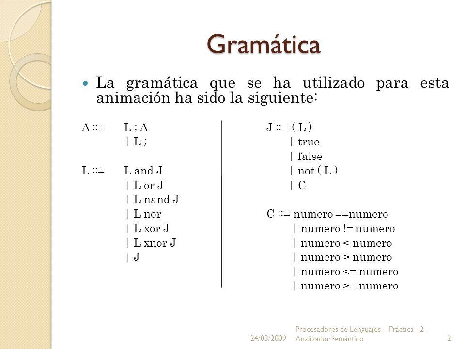 Gramática La gramática que se ha utilizado para esta animación ha sido la siguiente: A ::= L ; A J ::= ( L ) | L ; | true | false L ::= L and J | not