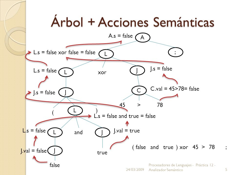Árbol + Acciones Semánticas 24/03/2009 Procesadores de Lenguajes - Práctica 12 - Analizador Semántico5 A L ; L xor J J C 45>78 ( ) L and LJ J false tr
