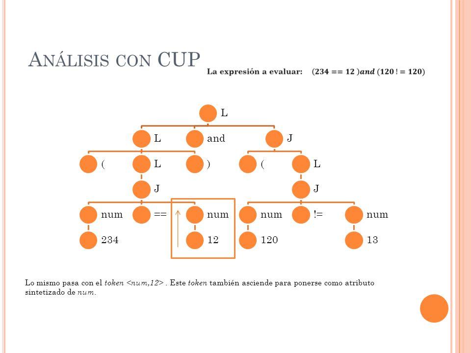L L (L J num 234 ==num 12 ) andJ (L J num 120 !=num 13 A NÁLISIS CON CUP Lo mismo pasa con el token.