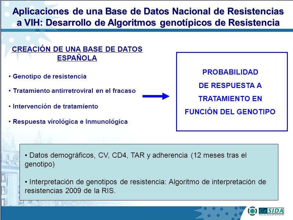 Aplicaciones de una Base de Datos Nacional de Resistencias a VIH: Desarrollo de Algoritmos genotípicos de Resistencia CREACIÓN DE UNA BASE DE DATOS ESPAÑOLA PROBABILIDAD DE RESPUESTA A TRATAMIENTO EN FUNCIÓN DEL GENOTIPO Genotipo de resistencia Intervención de tratamiento Respuesta virológica e Inmunológica Tratamiento antirretroviral en el fracaso Datos demográficos, CV, CD4, TAR y adherencia (12 meses tras el genotipo) Interpretación de genotipos de resistencia: Algoritmo de interpretación de resistencias 2009 de la RIS.