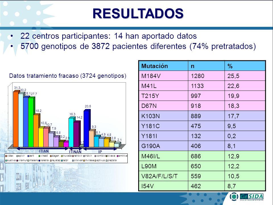 22 centros participantes: 14 han aportado datos 5700 genotipos de 3872 pacientes diferentes (74% pretratados) 31,3 30,2 28,1 27,7 18,2 10,8 10,7 7,9 5,8 3,2 2,9 16,3 14,2 0,3 20,5 9,3 6,1 4,9 4,8 2,8 2,1 0 5 10 15 20 25 30 35 videxepivirzeritvireadziagentruvadaretrovirtrizivircombivirkivexaemtriva sustivaviramuneintelencekaletrareyataztelzircrixivaninviraseaptivusprezista ITIAN ITINAN IP Datos tratamiento fracaso (3724 genotipos) Mutaciónn% M184V128025,5 M41L113322,6 T215Y99719,9 D67N91818,3 K103N88917,7 Y181C4759,5 Y181I1320,2 G190A4068,1 M46I/L68612,9 L90M65012,2 V82A/F/L/S/T55910,5 I54V4628,7 RESULTADOS