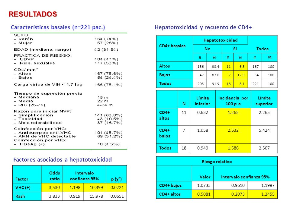 CD4+ basales Hepatotoxicidad Todos NoSí #%#%#% Altos 15693.4116.5167100 Bajos 4787.0712.954100 Todos 20391.9188.1221100 RESULTADOS Características bas