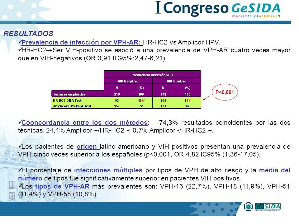 RESULTADOS Prevalencia de infección por VPH-AR: HR-HC2 vs Amplicor HPV. HR-HC2 Ser VIH-positivo se asoció a una prevalencia de VPH-AR cuatro veces may