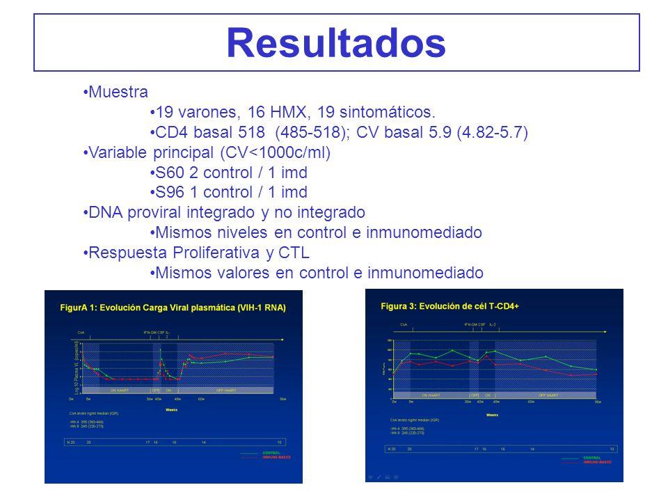 Resultados Muestra 19 varones, 16 HMX, 19 sintomáticos. CD4 basal 518 (485-518); CV basal 5.9 (4.82-5.7) Variable principal (CV<1000c/ml) S60 2 contro