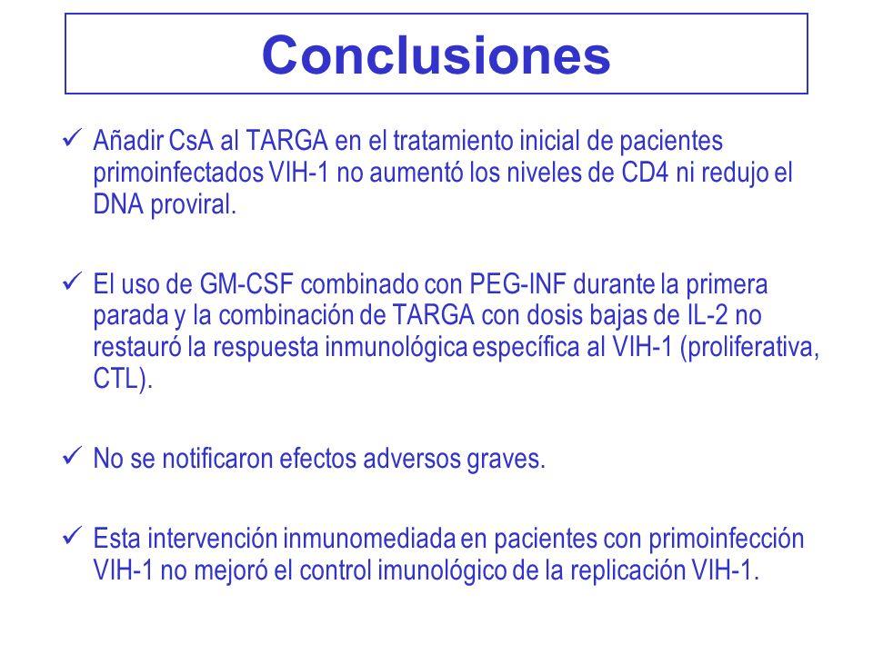 Conclusiones Añadir CsA al TARGA en el tratamiento inicial de pacientes primoinfectados VIH-1 no aumentó los niveles de CD4 ni redujo el DNA proviral.