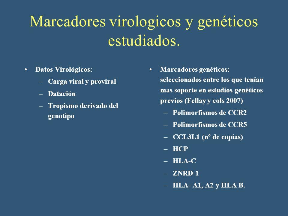 Marcadores virologicos y genéticos estudiados. Datos Virológicos: –Carga viral y proviral –Datación –Tropismo derivado del genotipo Marcadores genétic