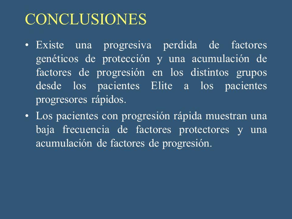 CONCLUSIONES Existe una progresiva perdida de factores genéticos de protección y una acumulación de factores de progresión en los distintos grupos des