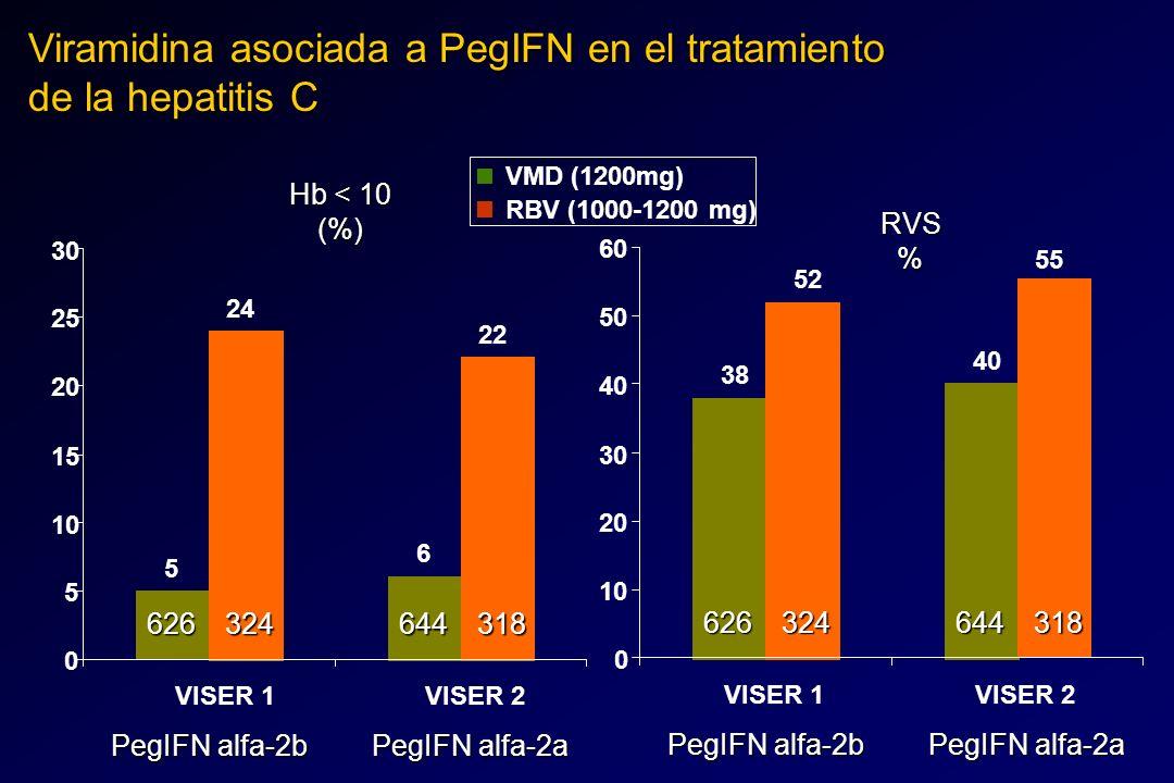 VMD (1200mg) RBV (1000-1200 mg) Viramidina asociada a PegIFN en el tratamiento de la hepatitis C 38 40 52 55 0 10 20 30 40 50 60 VISER 1VISER 2RVS% Pe