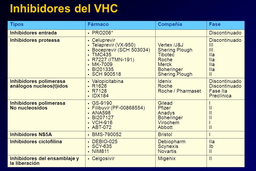 TiposFármacoCompañíaFase Inhibidores entrada PRO206*Discontinuado Inhibidores proteasa Celuprevir Telaprevir (VX-950) Boceprevir (SCH 503034) TMC435 R