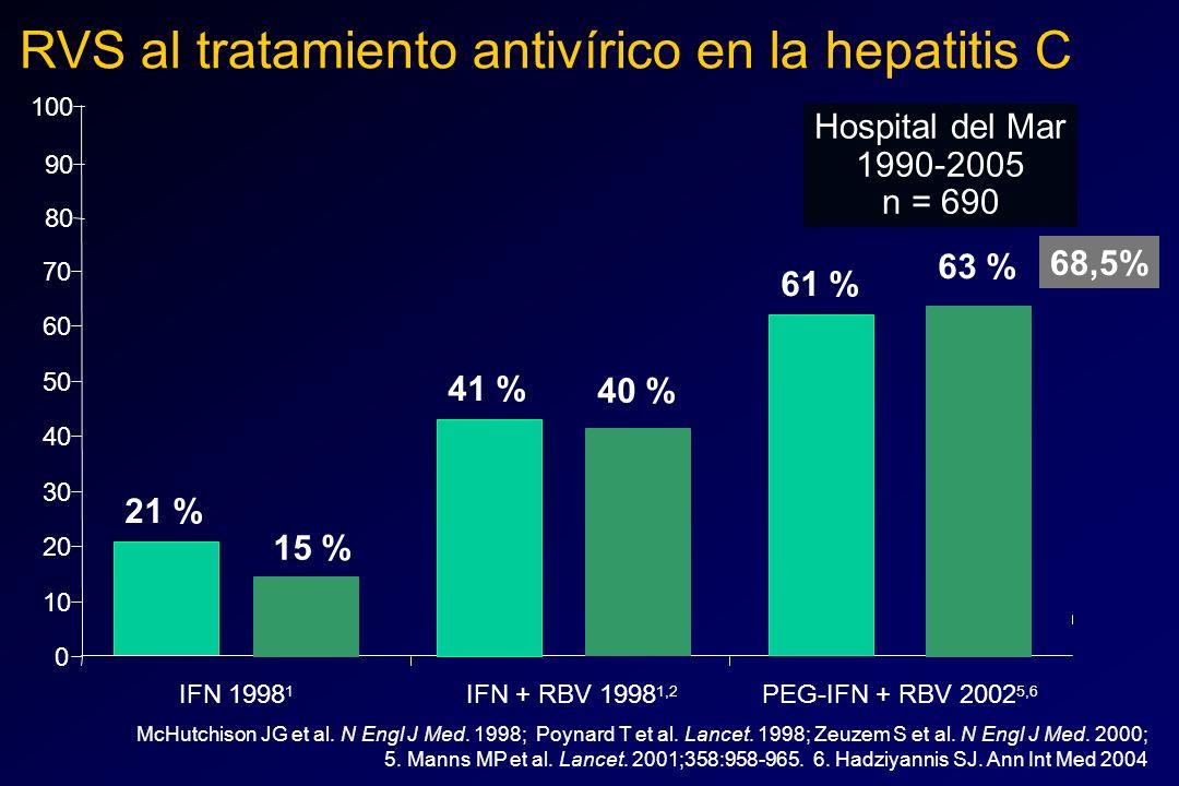 RVS al tratamiento antivírico en la hepatitis C 41 % 21 % 0 10 20 30 40 50 60 70 IFN 1998 1 IFN + RBV 1998 1,2 PEG-IFN + RBV 2002 5,6 McHutchison JG e