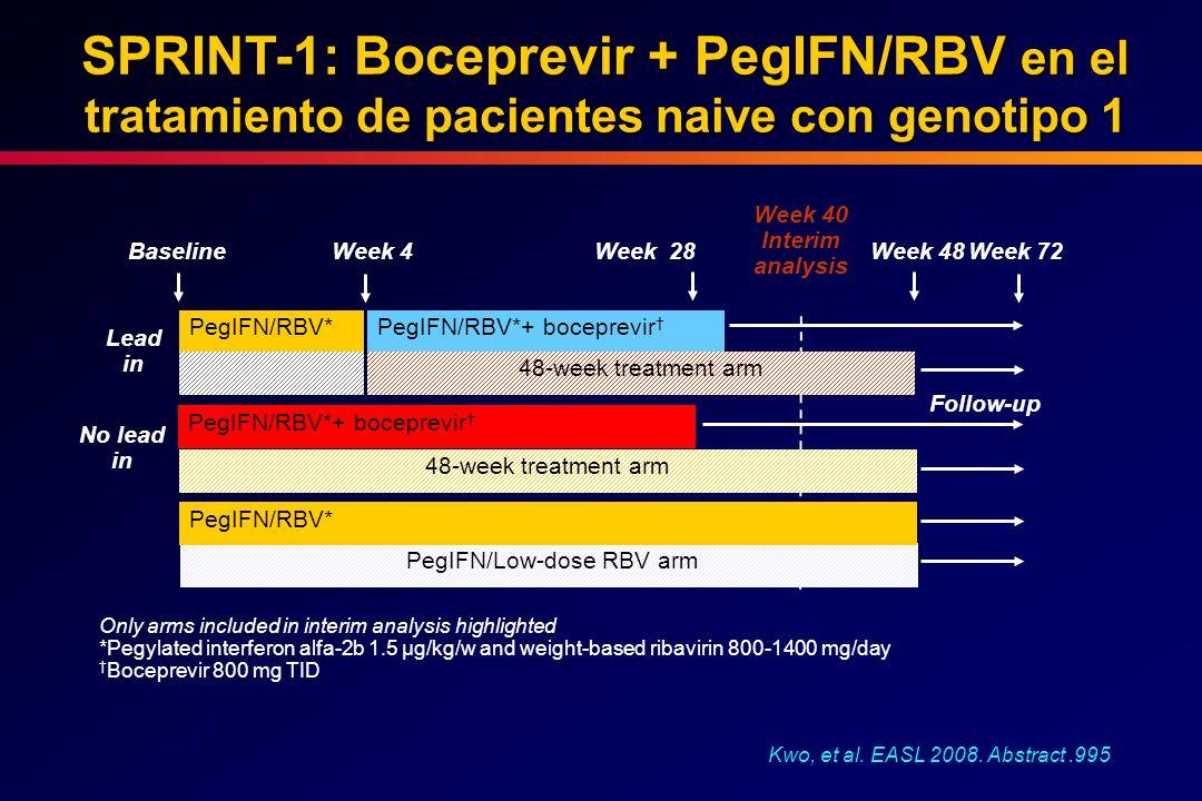 SPRINT-1: Boceprevir + PegIFN/RBV en el tratamiento de pacientes naive con genotipo 1 Kwo, et al. EASL 2008. Abstract.995 PegIFN/RBV*PegIFN/RBV*+ boce