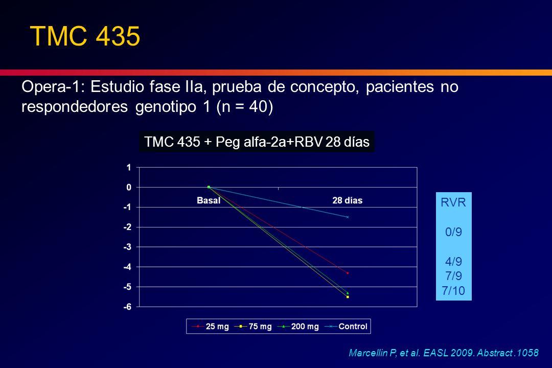 TMC 435 Opera-1: Estudio fase IIa, prueba de concepto, pacientes no respondedores genotipo 1 (n = 40) TMC 435 + Peg alfa-2a+RBV 28 días RVR 0/9 4/9 7/