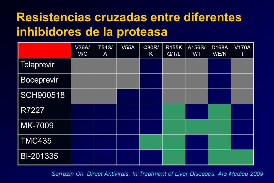 V36A/ M/G T54S/ A V55AQ80R/ K R155K Q/T/L A156S/ V/T D168A V/E/N V170A T Telaprevir Boceprevir SCH900518 R7227 MK-7009 TMC435 BI-201335 Resistencias c