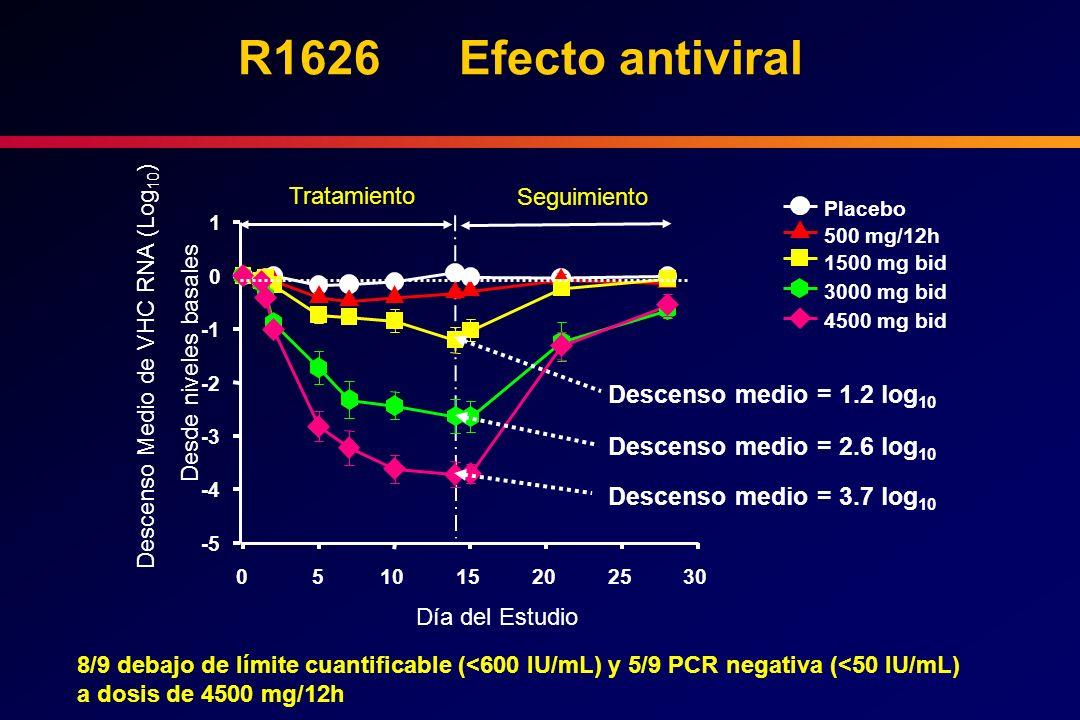 R1626 Efecto antiviral 8/9 debajo de límite cuantificable (<600 IU/mL) y 5/9 PCR negativa (<50 IU/mL) a dosis de 4500 mg/12h Placebo 500 mg/12h 1500 m
