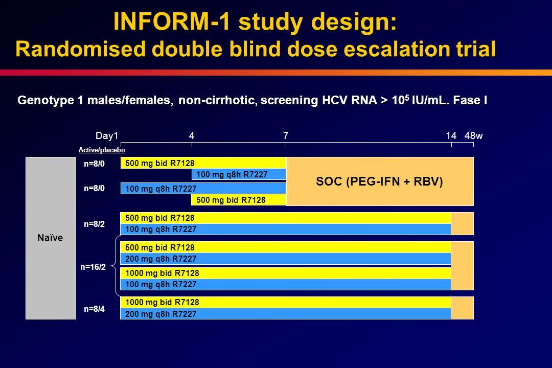 Naïve 48wDay14714 500 mg bid R7128 100 mg q8h R7227 n=8/2 1000 mg bid R7128 200 mg q8h R7227 n=8/4 SOC (PEG-IFN + RBV) 100 mg q8h R7227 500 mg bid R71