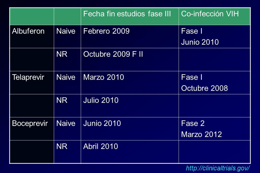 Fecha fin estudios fase IIICo-infección VIH AlbuferonNaiveFebrero 2009Fase I Junio 2010 NROctubre 2009 F II TelaprevirNaiveMarzo 2010Fase I Octubre 20