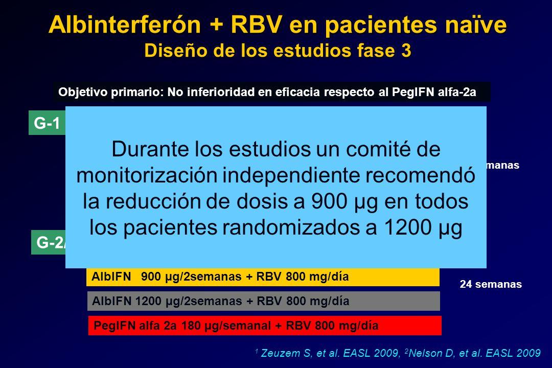 Albinterferón + RBV en pacientes naïve Diseño de los estudios fase 3 1 Zeuzem S, et al. EASL 2009, 2 Nelson D, et al. EASL 2009 Objetivo primario: No