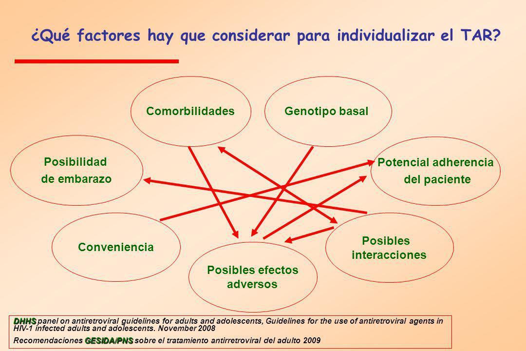 ¿Qué factores hay que considerar para individualizar el TAR? Comorbilidades Potencial adherencia del paciente Posibles efectos adversos Posibles inter