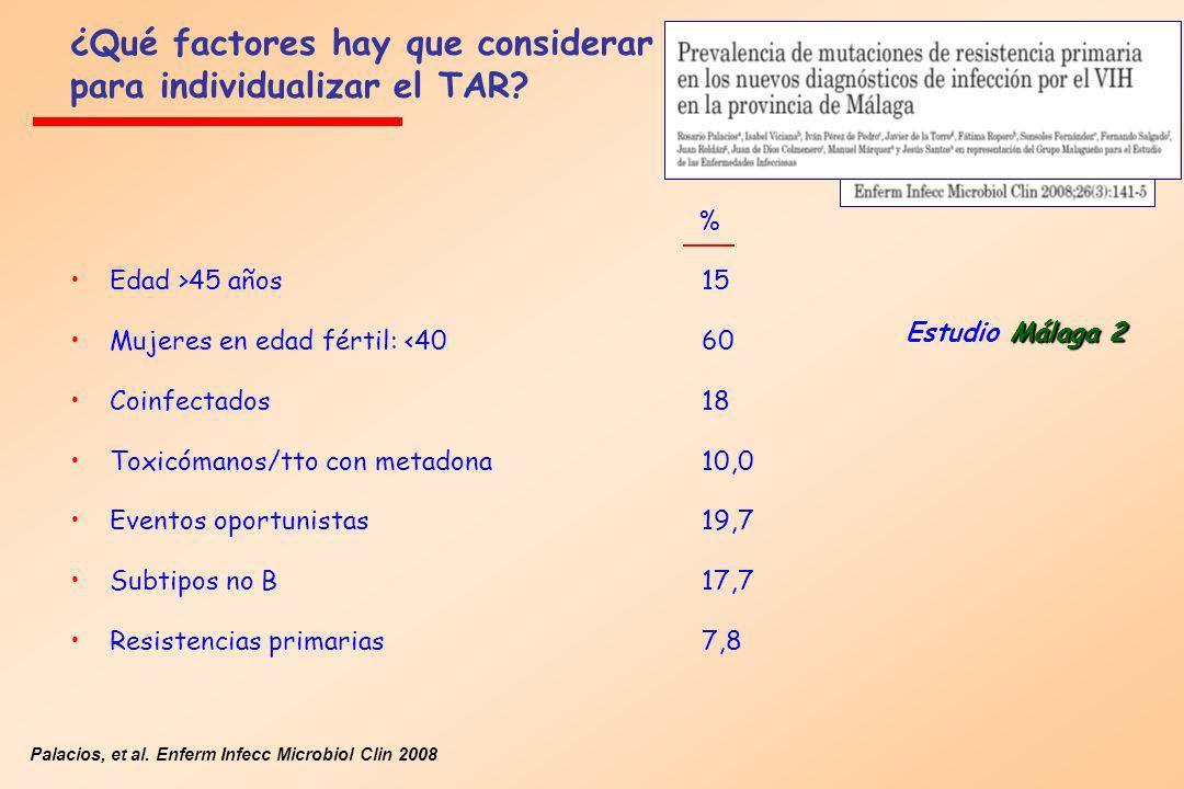 ¿Qué factores hay que considerar para individualizar el TAR? Málaga 2 Estudio Málaga 2 Palacios, et al. Enferm Infecc Microbiol Clin 2008 % Edad >45 a