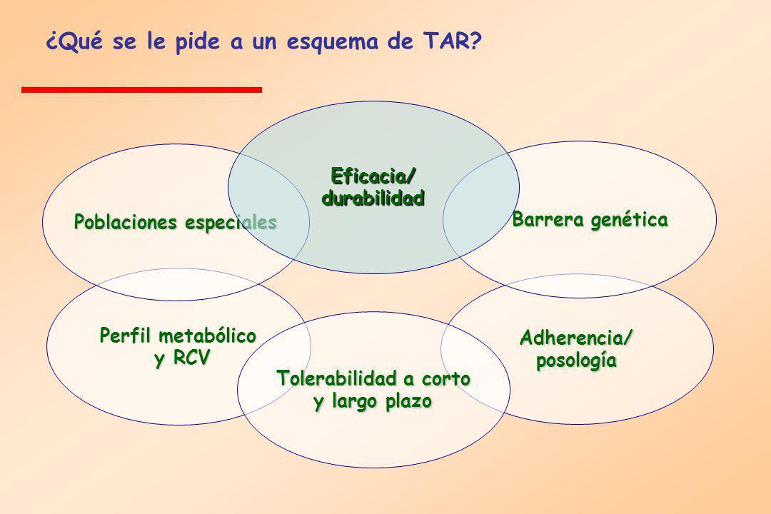 Perfil metabólico y RCV y RCV Poblaciones especiales Adherencia/ posología Barrera genética Tolerabilidad a corto y largo plazo Eficacia/ durabilidad