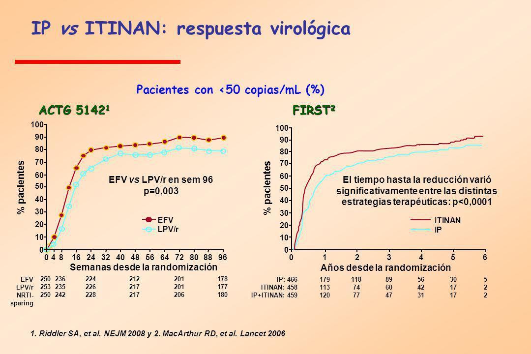 Pacientes con <50 copias/mL (%) FIRST 2 ACTG 5142 1 EFV vs LPV/r en sem 96 p=0,003 100 90 80 70 60 50 40 30 20 10 0 0123456 Años desde la randomizació