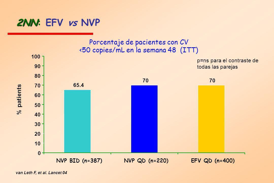 2NN 2NN: EFV vs NVP Porcentaje de pacientes con CV <50 copies/mL en la semana 48 (ITT) % patients 65.4 70 0 10 20 30 40 50 60 70 80 90 100 NVP BID (n=