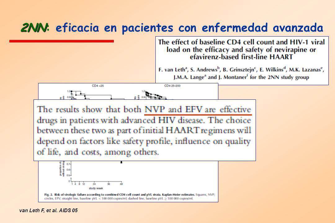 2NN 2NN: eficacia en pacientes con enfermedad avanzada van Leth F, et al. AIDS 05