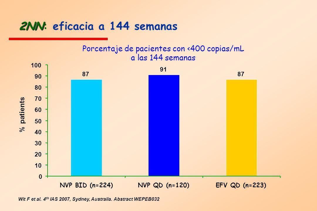 2NN 2NN: eficacia a 144 semanas Wit F et al. 4 th IAS 2007, Sydney, Australia. Abstract WEPEB032 Porcentaje de pacientes con <400 copias/mL a las 144