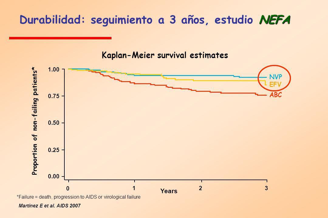 NEFA Durabilidad: seguimiento a 3 años, estudio NEFA Martínez E et al. AIDS 2007 Kaplan-Meier survival estimates 0 123 0.00 0.25 0.50 0.75 1.00 Years