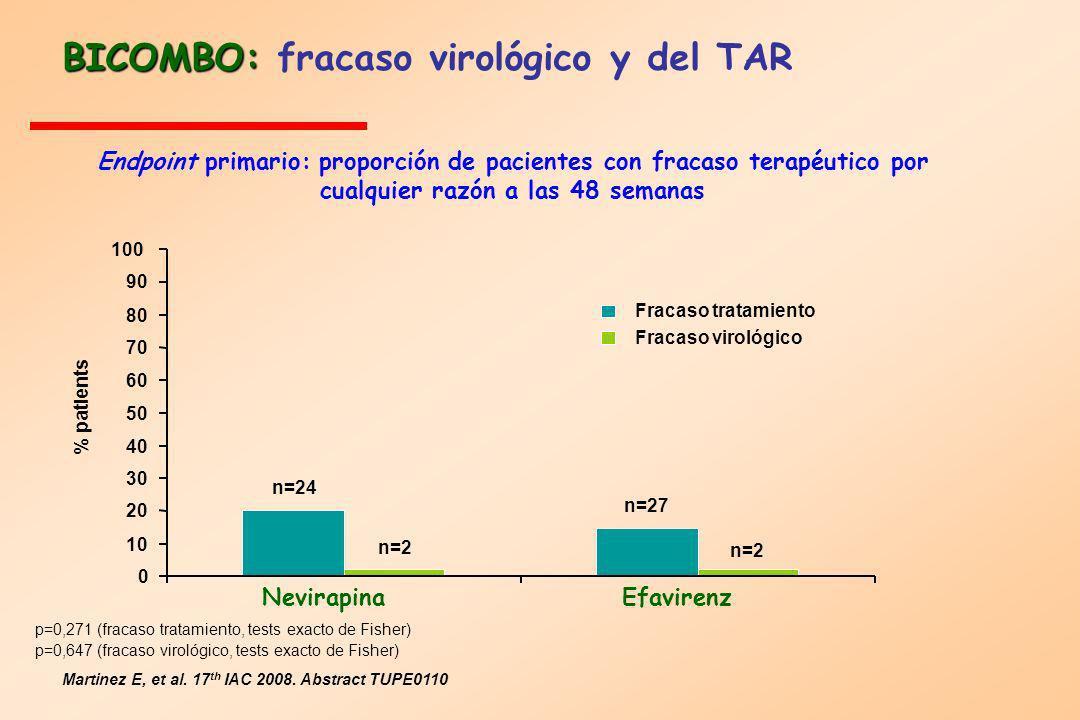 BICOMBO: BICOMBO: fracaso virológico y del TAR Endpoint primario: proporción de pacientes con fracaso terapéutico por cualquier razón a las 48 semanas