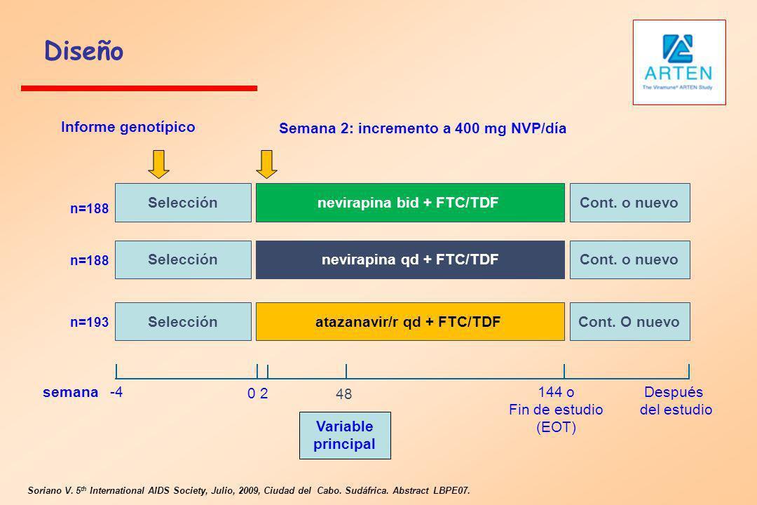 Soriano V. 5 th International AIDS Society, Julio, 2009, Ciudad del Cabo. Sudáfrica. Abstract LBPE07. n=188 Selección nevirapina bid + FTC/TDF nevirap
