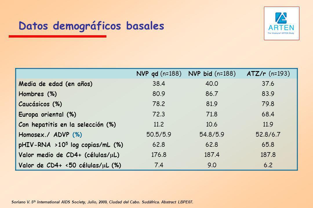 Datos demográficos basales NVP qd (n=188)NVP bid (n=188)ATZ/r (n=193) Media de edad (en años)38.440.037.6 Hombres (%)80.986.783.9 Caucásicos (%)78.281