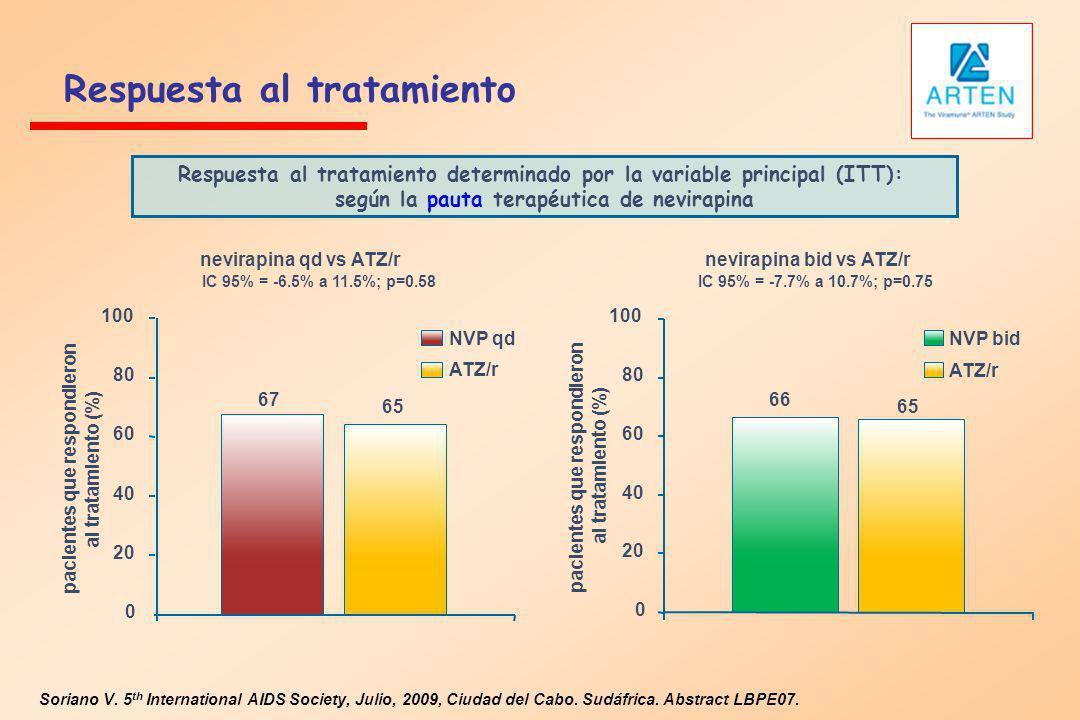 Respuesta al tratamiento Soriano V. 5 th International AIDS Society, Julio, 2009, Ciudad del Cabo. Sudáfrica. Abstract LBPE07. Respuesta al tratamient