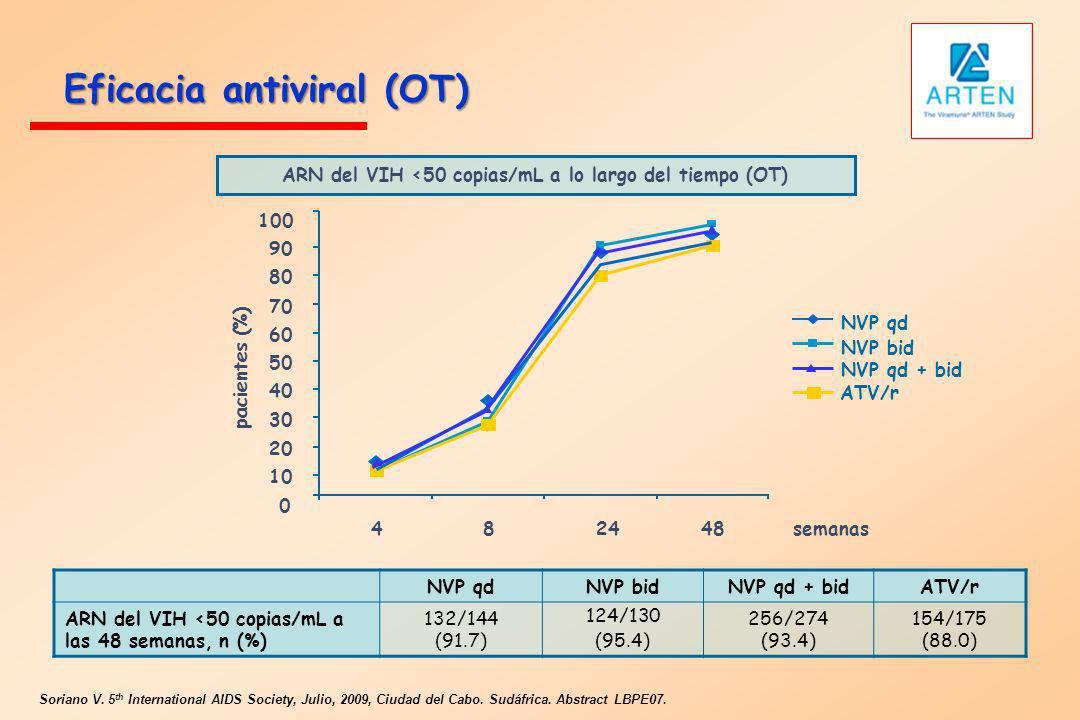 ARN del VIH <50 copias/mL a lo largo del tiempo (OT) Eficacia antiviral (OT) NVP qdNVP bidNVP qd + bidATV/r ARN del VIH <50 copias/mL a las 48 semanas