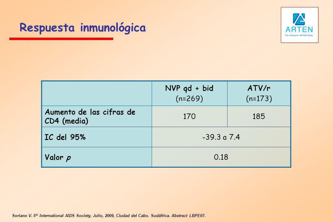 Respuesta inmunológica Soriano V. 5 th International AIDS Society, Julio, 2009, Ciudad del Cabo. Sudáfrica. Abstract LBPE07. NVP qd + bid (n=269) ATV/